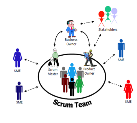 Image result for Scrum,team,